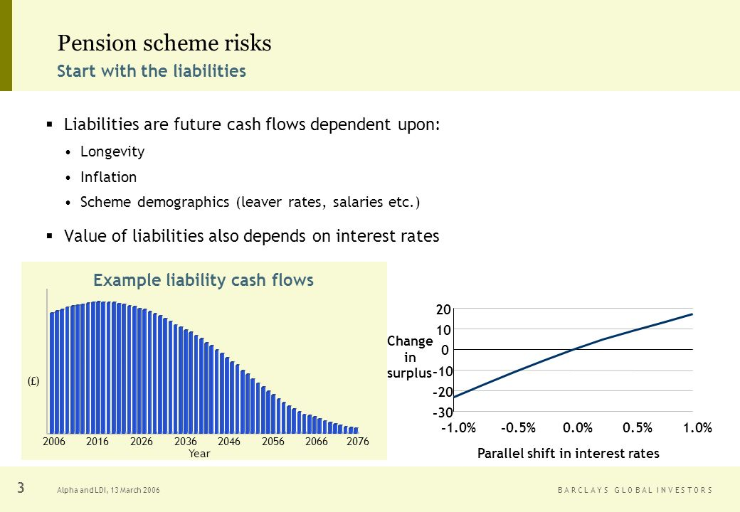 B A R C L A Y S G L O B A L I N V E S T O R SAlpha and LDI, 13 March Pension scheme risks Liabilities are future cash flows dependent upon: Longevity Inflation Scheme demographics (leaver rates, salaries etc.) Value of liabilities also depends on interest rates %-0.5%0.0%0.5%1.0% Parallel shift in interest rates Change in surplus Year (£) Example liability cash flows Start with the liabilities