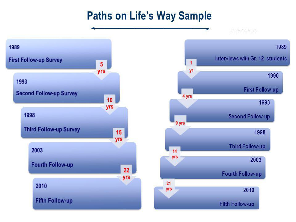 Interviews Paths on Lifes Way Sample 1989 Interviews with Gr.