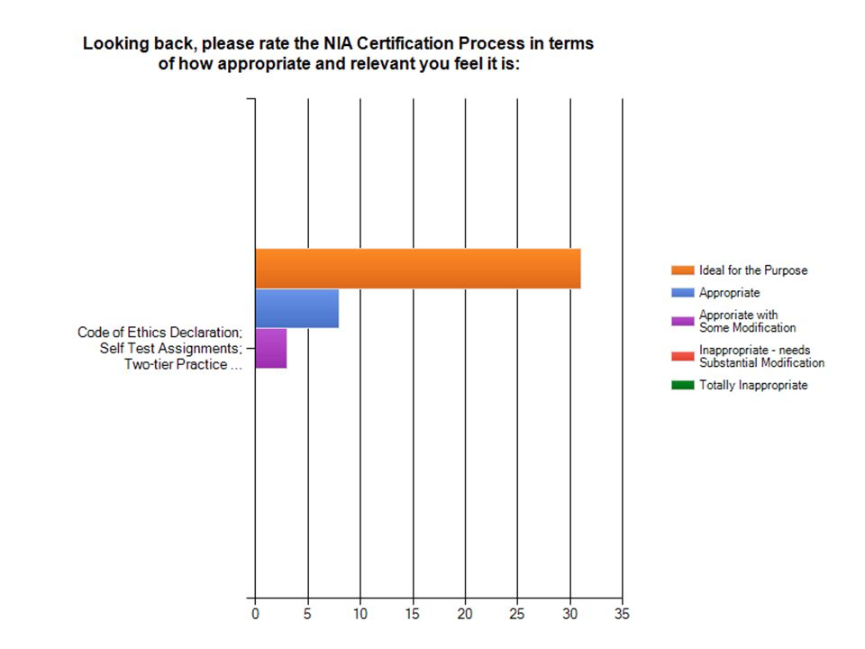 NIA Certification Process