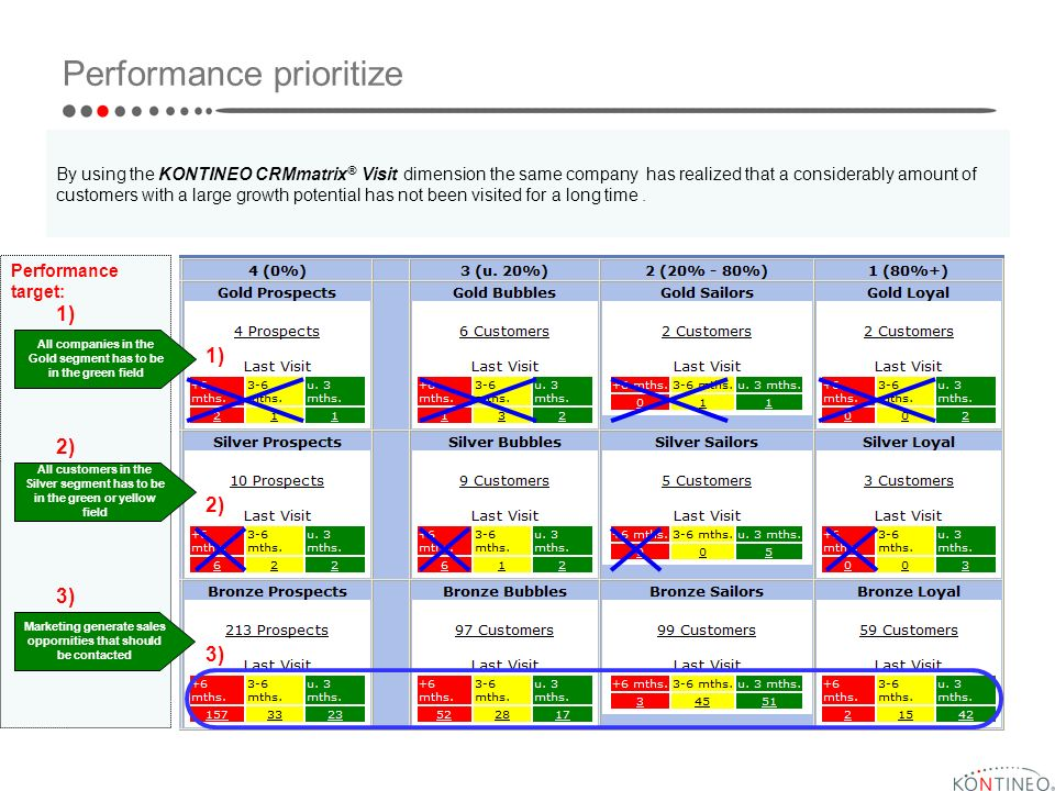 Performance target: Performance prioritize By using the KONTINEO CRMmatrix ® Visit dimension the same company has realized that a considerably amount of customers with a large growth potential has not been visited for a long time.
