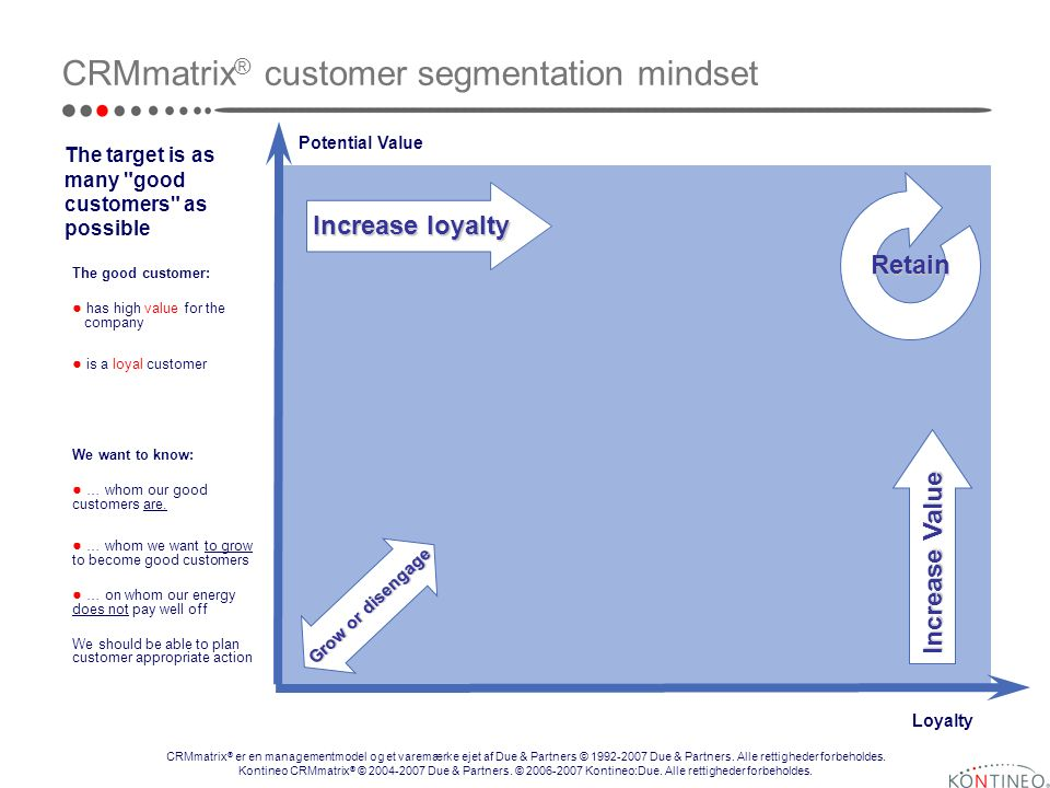 Loyalty Potential Value CRMmatrix ® customer segmentation mindset Grow or disengage Increase loyalty Increase Value Retain The good customer: has high value for the company is a loyal customer The target is as many good customers as possible CRMmatrix ® er en managementmodel og et varemærke ejet af Due & Partners © Due & Partners.