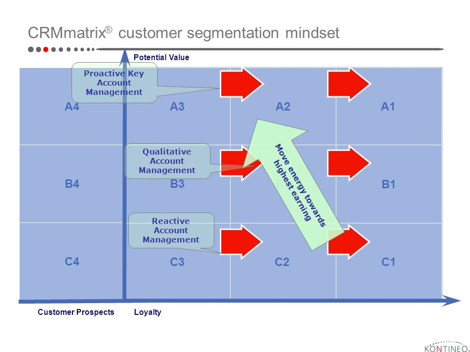 Loyalty Potential Value C3 A3 B3 C2 B2 A2 C1 B1 A1 CRMmatrix ® customer segmentation mindset C4 B4 A4 Customer Prospects Proactive Key Account Management Reactive Account Management Qualitative Account Management Move energy towards highest earning