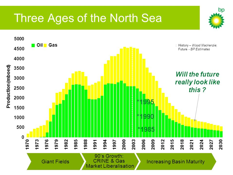 Three Ages of the North Sea Sources: History – Wood Mackenzie; Future - BP Estimates 0 500 1000 1500 2000 2500 3000 3500 4000 4500 5000 197019731976197919821985 198819911994 1997 20002003200620092012 20152018 202120242027 2030 Production (mboed) OilGas Giant Fields 90s Growth: CRINE & Gas Market Liberalisation Increasing Basin Maturity *1985 *1990 *1995 Will the future really look like this