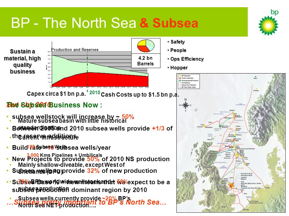 BP - The North Sea But - by 2010 : subsea wellstock will increase by ~ 50% Between 2005 and 2010 subsea wells provide +1/3 of the reserve additions Build rate >10 subsea wells/year New Projects to provide 50% of 2010 NS production Subsea wells to provide 32% of new production Subsea Base % + new means that we expect to be a subsea production dominant region by 2010 …Subsea pretty important to BPs North Sea… Safety Safety People People Ops Efficiency Ops Efficiency Hopper Hopper Production and Reserves 0 100 200 300 400 500 600 700 800 900 20042005200620072008200920102011201220132014201520162017201820192020 mboed NP4 PD NP1-3 4.5 bn 4.2 bn Barrels Cash Costs up to $1.5 bn p.a.
