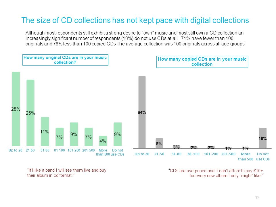 The size of CD collections has not kept pace with digital collections Although most respondents still exhibit a strong desire to