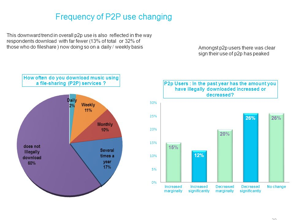 Frequency of P2P use changing 20 This downward trend in overall p2p use is also reflected in the way respondents download with far fewer (13% of total