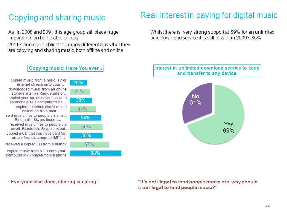 Copying and sharing music As in 2008 and 209, this age group still place huge importance on being able to copy. 2011s findings highlight the many diff