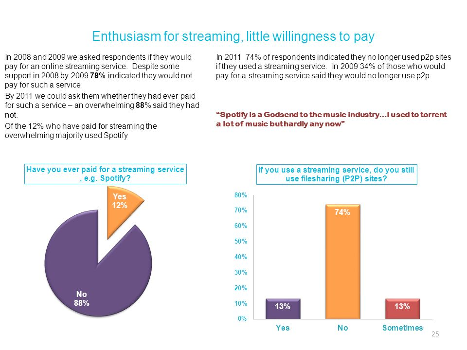 Enthusiasm for streaming, little willingness to pay In 2008 and 2009 we asked respondents if they would pay for an online streaming service. Despite s