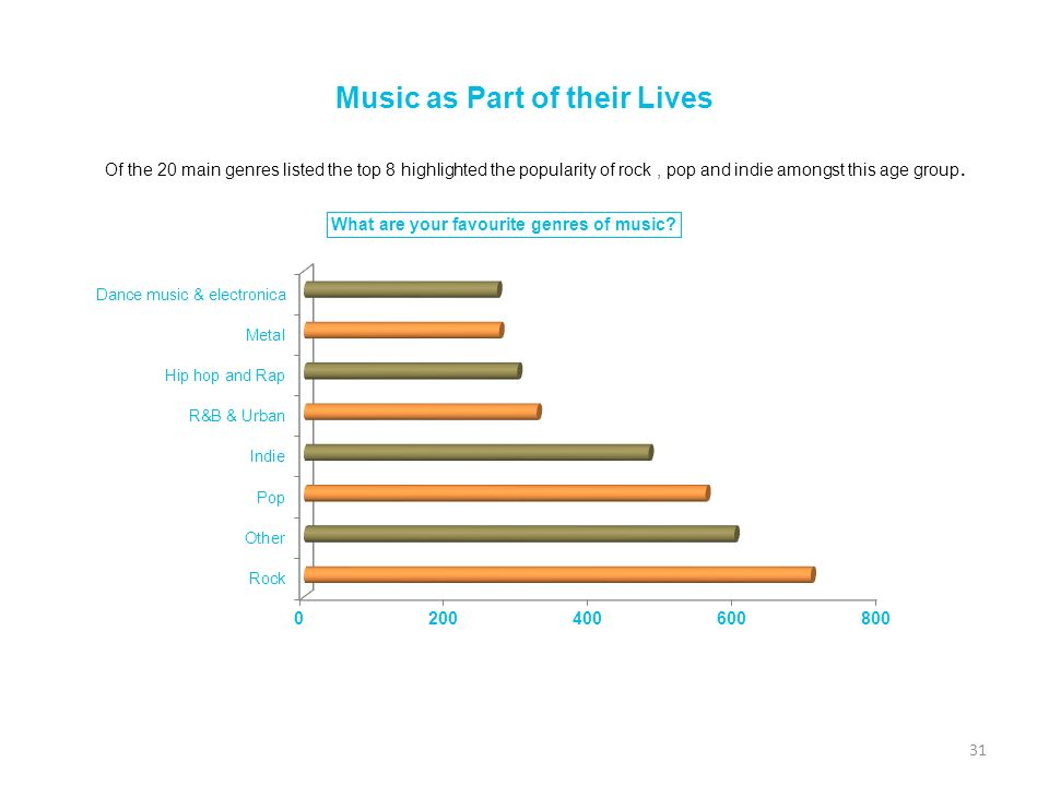 Music as Part of their Lives 31 Of the 20 main genres listed the top 8 highlighted the popularity of rock, pop and indie amongst this age group.
