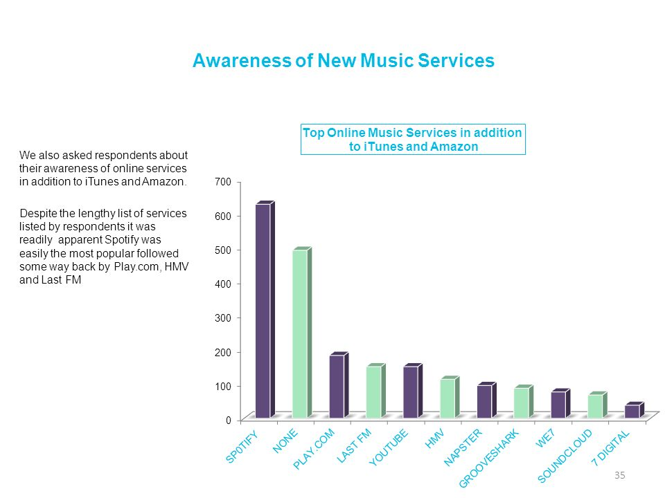 Awareness of New Music Services We also asked respondents about their awareness of online services in addition to iTunes and Amazon. Despite the lengt