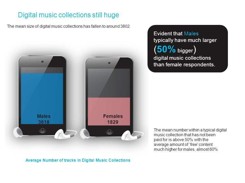 Digital music collections still huge The mean size of digital music collections has fallen to around 3802. Evident that Males typically have much larg