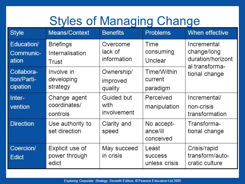 Exploring Corporate Strategy, Seventh Edition, © Pearson Education Ltd 2005 Styles of Managing Change StyleMeans/ContextBenefitsProblemsWhen effective