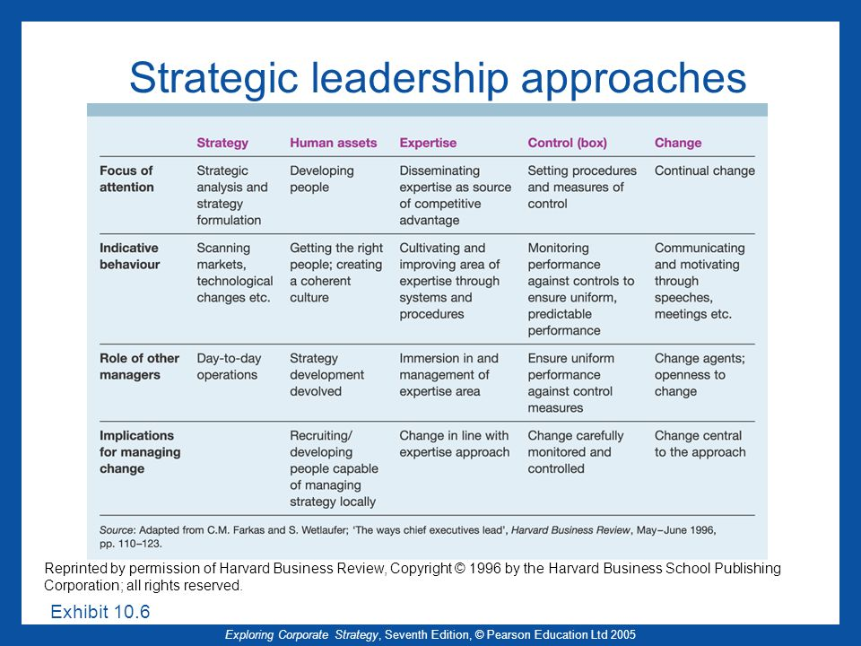 Exploring Corporate Strategy, Seventh Edition, © Pearson Education Ltd 2005 Strategic leadership approaches Exhibit 10.6 Reprinted by permission of Harvard Business Review, Copyright © 1996 by the Harvard Business School Publishing Corporation; all rights reserved.