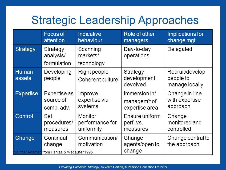 Exploring Corporate Strategy, Seventh Edition, © Pearson Education Ltd 2005 Strategic Leadership Approaches Focus of attention Indicative behaviour Role of other managers Implications for change mgt StrategyStrategy analysis/ formulation Scanning markets/ technology Day-to-day operations Delegated Human assets Developing people Right people Coherent culture Strategy development devolved Recruit/develop people to manage locally ExpertiseExpertise as source of comp.
