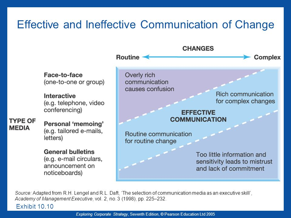 Exploring Corporate Strategy, Seventh Edition, © Pearson Education Ltd 2005 Effective and Ineffective Communication of Change Exhibit 10.10 Source: Adapted from R.H.