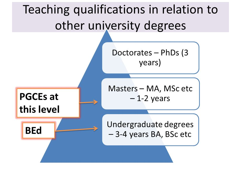 Teaching qualifications in relation to other university degrees Doctorates – PhDs (3 years) Masters – MA, MSc etc – 1-2 years Undergraduate degrees –