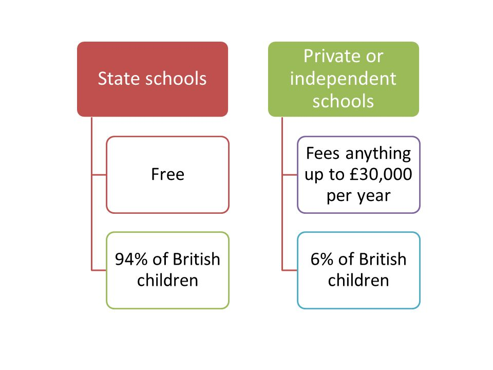 State schools Free 94% of British children Private or independent schools Fees anything up to £30,000 per year 6% of British children