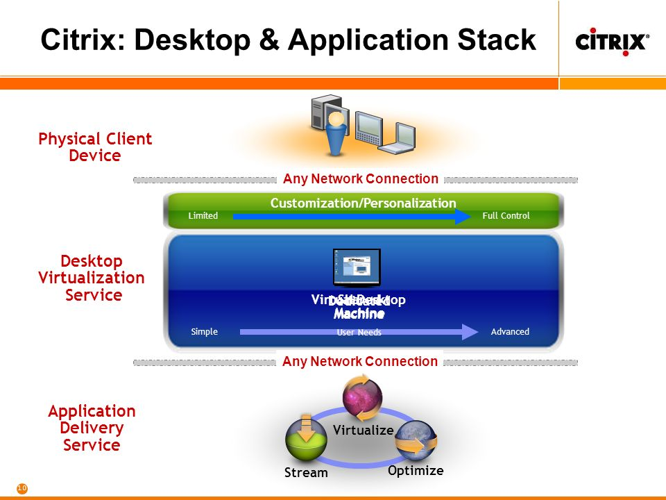 10 Citrix: Desktop & Application Stack Desktop Virtualization Service Any Network Connection Application Delivery Service Any Network Connection Virtualize Stream Optimize Dedicated Machine Physical Client Device Customization/Personalization LimitedFull Control SimpleAdvanced User Needs Shared Machine Virtual Desktop