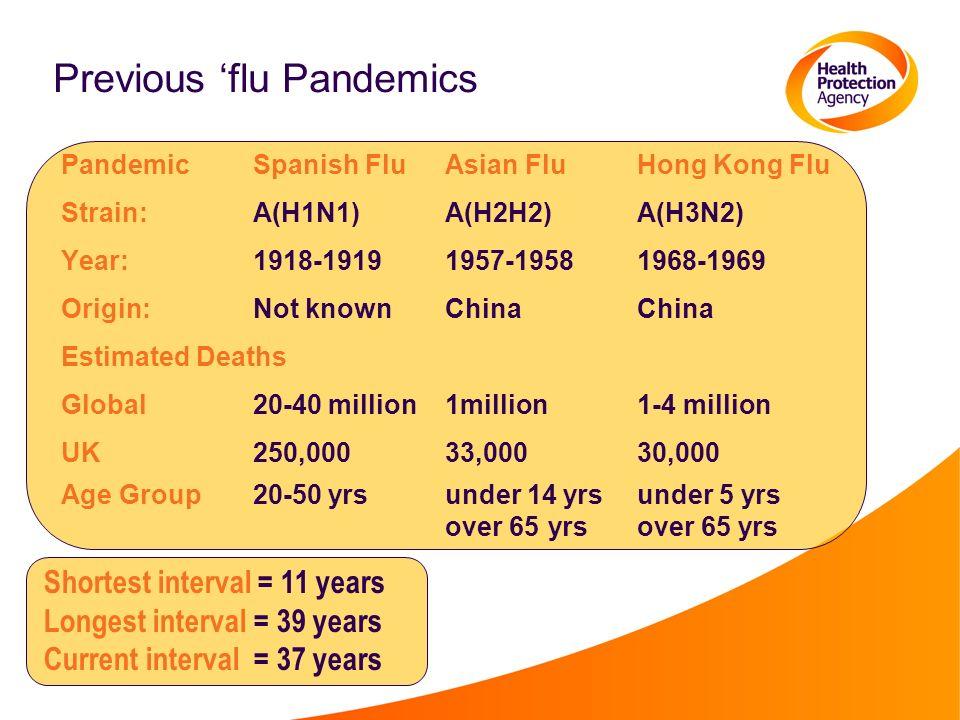 Previous flu Pandemics PandemicSpanish FluAsian FluHong Kong Flu Strain:A(H1N1)A(H2H2)A(H3N2) Year:1918-19191957-19581968-1969 Origin:Not knownChinaChina Estimated Deaths Global20-40 million1million1-4 million UK250,00033,00030,000 Age Group20-50 yrsunder 14 yrsunder 5 yrs over 65 yrsover 65 yrs Shortest interval = 11 years Longest interval = 39 years Current interval = 37 years