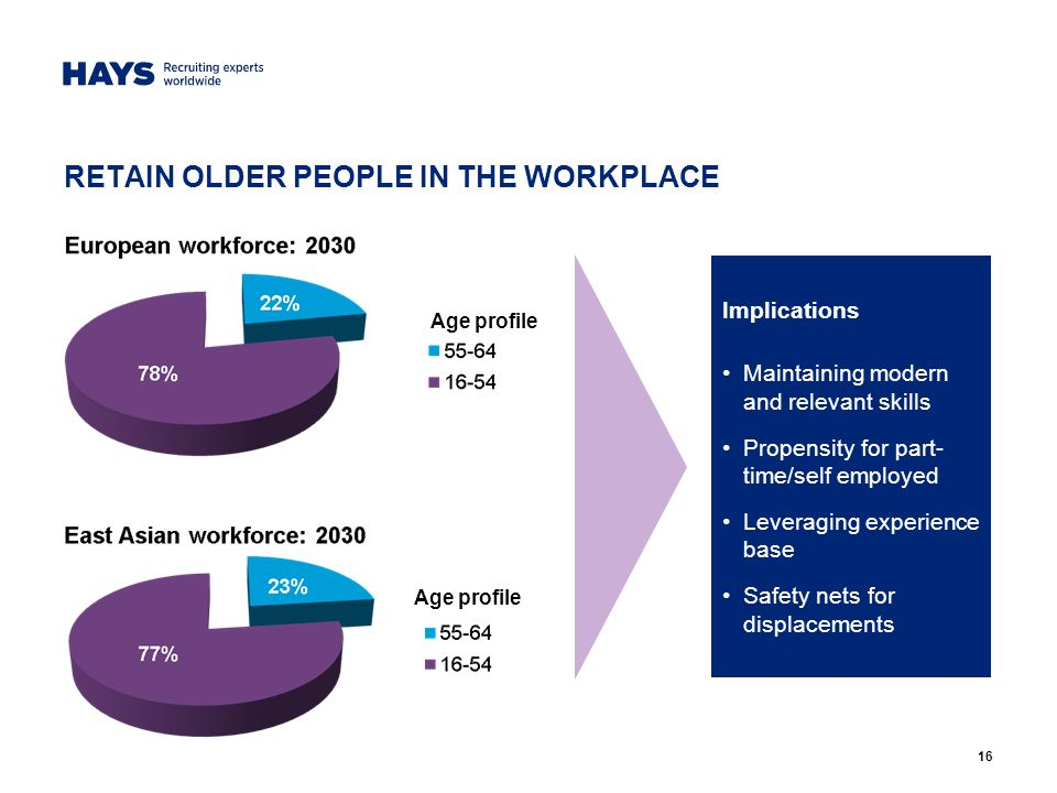 16 RETAIN OLDER PEOPLE IN THE WORKPLACE Implications Maintaining modern and relevant skills Propensity for part- time/self employed Leveraging experience base Safety nets for displacements Age profile