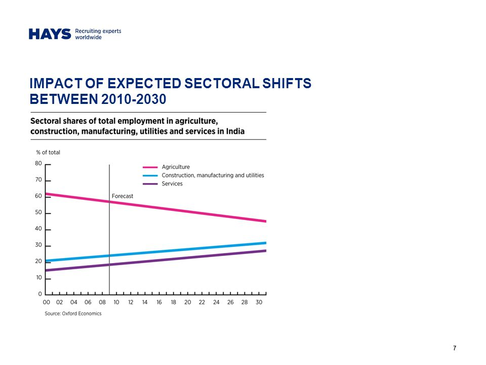 7 IMPACT OF EXPECTED SECTORAL SHIFTS BETWEEN 2010-2030