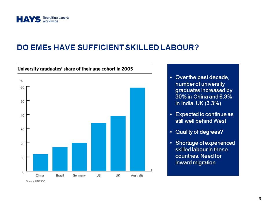 8 DO EMEs HAVE SUFFICIENT SKILLED LABOUR.