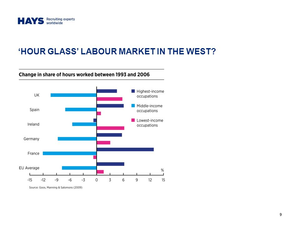 9 HOUR GLASS LABOUR MARKET IN THE WEST?