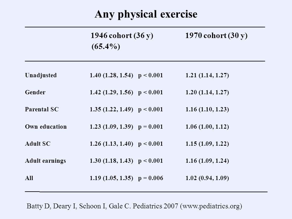 Any physical exercise ___________________________________________________________ 1946 cohort (36 y) 1970 cohort (30 y) (65.4%) ___________________________________________________________ Unadjusted 1.40 (1.28, 1.54) p < 0.001 1.21 (1.14, 1.27) Gender 1.42 (1.29, 1.56) p < 0.001 1.20 (1.14, 1.27) Parental SC 1.35 (1.22, 1.49) p < 0.001 1.16 (1.10, 1.23) Own education 1.23 (1.09, 1.39) p = 0.001 1.06 (1.00, 1.12) Adult SC 1.26 (1.13, 1.40) p < 0.001 1.15 (1.09, 1.22) Adult earnings 1.30 (1.18, 1.43) p < 0.001 1.16 (1.09, 1.24) All 1.19 (1.05, 1.35) p = 0.006 1.02 (0.94, 1.09) ____ ________________________________________________________ Batty D, Deary I, Schoon I, Gale C.