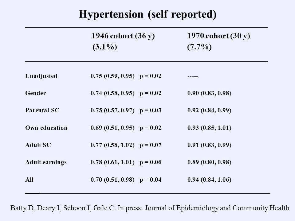 Hypertension (self reported) ___________________________________________________________ 1946 cohort (36 y) 1970 cohort (30 y) (3.1%) (7.7%) ___________________________________________________________ Unadjusted 0.75 (0.59, 0.95) p = 0.02 ----- Gender 0.74 (0.58, 0.95) p = 0.02 0.90 (0.83, 0.98) Parental SC 0.75 (0.57, 0.97) p = 0.03 0.92 (0.84, 0.99) Own education 0.69 (0.51, 0.95) p = 0.02 0.93 (0.85, 1.01) Adult SC 0.77 (0.58, 1.02) p = 0.07 0.91 (0.83, 0.99) Adult earnings 0.78 (0.61, 1.01) p = 0.06 0.89 (0.80, 0.98) All 0.70 (0.51, 0.98) p = 0.04 0.94 (0.84, 1.06) ____ ________________________________________________________ Batty D, Deary I, Schoon I, Gale C.