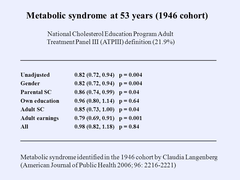Metabolic syndrome at 53 years (1946 cohort) _________________________________________________ Unadjusted 0.82 (0.72, 0.94) p = Gender 0.82 (0.72, 0.94) p = Parental SC 0.86 (0.74, 0.99) p = 0.04 Own education 0.96 (0.80, 1.14) p = 0.64 Adult SC 0.85 (0.73, 1.00) p = 0.04 Adult earnings 0.79 (0.69, 0.91) p = All 0.98 (0.82, 1.18) p = 0.84 _________________________________________________ Metabolic syndrome identified in the 1946 cohort by Claudia Langenberg (American Journal of Public Health 2006; 96: ) National Cholesterol Education Program Adult Treatment Panel III (ATPIII) definition (21.9%)