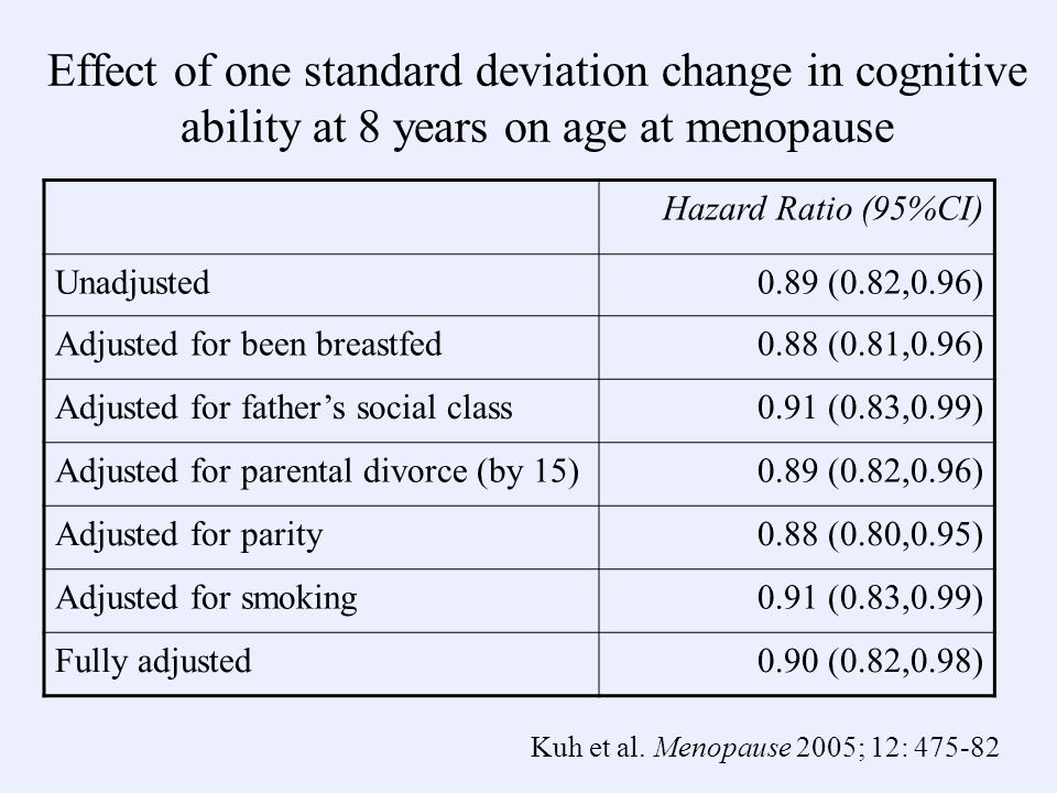 Effect of one standard deviation change in cognitive ability at 8 years on age at menopause Hazard Ratio (95%CI) Unadjusted0.89 (0.82,0.96) Adjusted for been breastfed0.88 (0.81,0.96) Adjusted for fathers social class0.91 (0.83,0.99) Adjusted for parental divorce (by 15)0.89 (0.82,0.96) Adjusted for parity0.88 (0.80,0.95) Adjusted for smoking0.91 (0.83,0.99) Fully adjusted0.90 (0.82,0.98) Kuh et al.