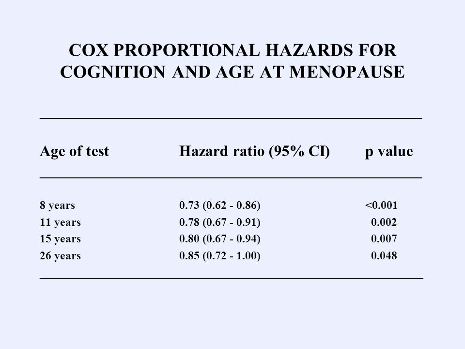 COX PROPORTIONAL HAZARDS FOR COGNITION AND AGE AT MENOPAUSE ___________________________________________________________ Age of testHazard ratio (95% CI)p value ___________________________________________________________ 8 years0.73 ( )< years0.78 ( ) years0.80 ( ) years0.85 ( ) __________________________________________________________________