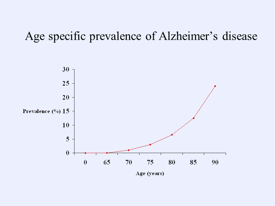 Age specific prevalence of Alzheimers disease