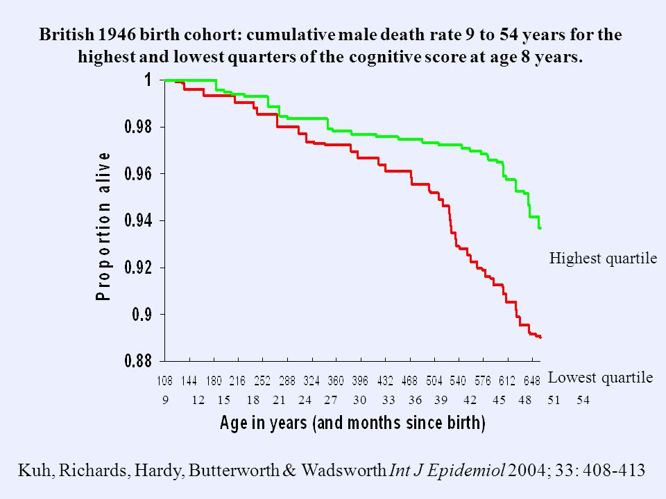 British 1946 birth cohort: cumulative male death rate 9 to 54 years for the highest and lowest quarters of the cognitive score at age 8 years. 9 12 15