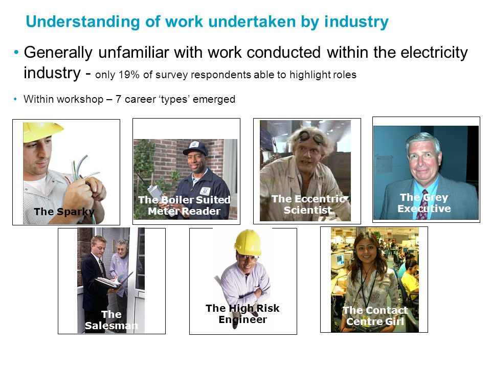 Generally unfamiliar with work conducted within the electricity industry - only 19% of survey respondents able to highlight roles Within workshop – 7 career types emerged Understanding of work undertaken by industry The Sparky The Boiler Suited Meter Reader The Eccentric Scientist The Grey Executive The Salesman The High Risk Engineer The Contact Centre Girl