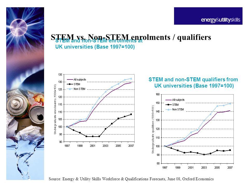 STEM and non-STEM enrolments at UK universities (Base 1997=100) STEM and non-STEM qualifiers from UK universities (Base 1997=100) Source: Energy & Utility Skills Workforce & Qualifications Forecasts, June 08, Oxford Economics STEM vs.