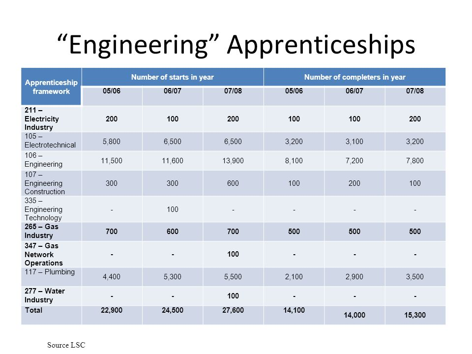 Engineering Apprenticeships Apprenticeship framework Number of starts in yearNumber of completers in year 05/0606/0707/0805/0606/0707/08 211 – Electricity Industry 200100200100 200 105 – Electrotechnical 5,8006,500 3,2003,1003,200 106 – Engineering 11,50011,60013,9008,1007,2007,800 107 – Engineering Construction 300 600100200100 335 – Engineering Technology -100---- 265 – Gas Industry 700600700500 347 – Gas Network Operations --100--- 117 – Plumbing 4,4005,3005,5002,1002,9003,500 277 – Water Industry --100--- Total22,90024,50027,60014,100 14,00015,300 Source LSC