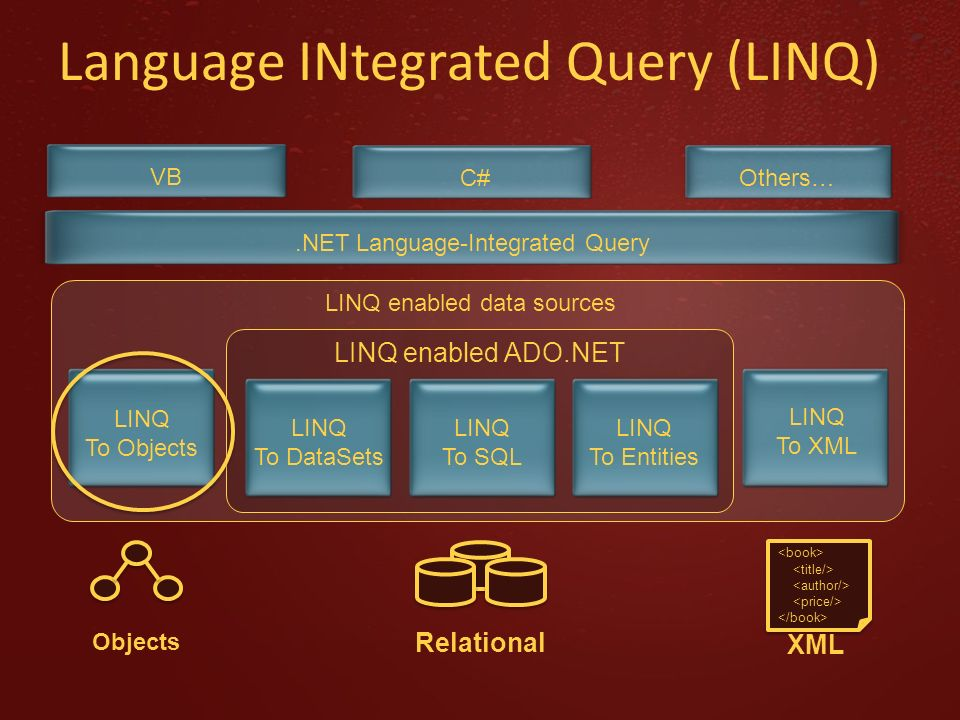 Language INtegrated Query (LINQ) LINQ enabled data sources LINQ To Objects Objects LINQ To XML XML LINQ enabled ADO.NET LINQ To DataSets LINQ To SQL L