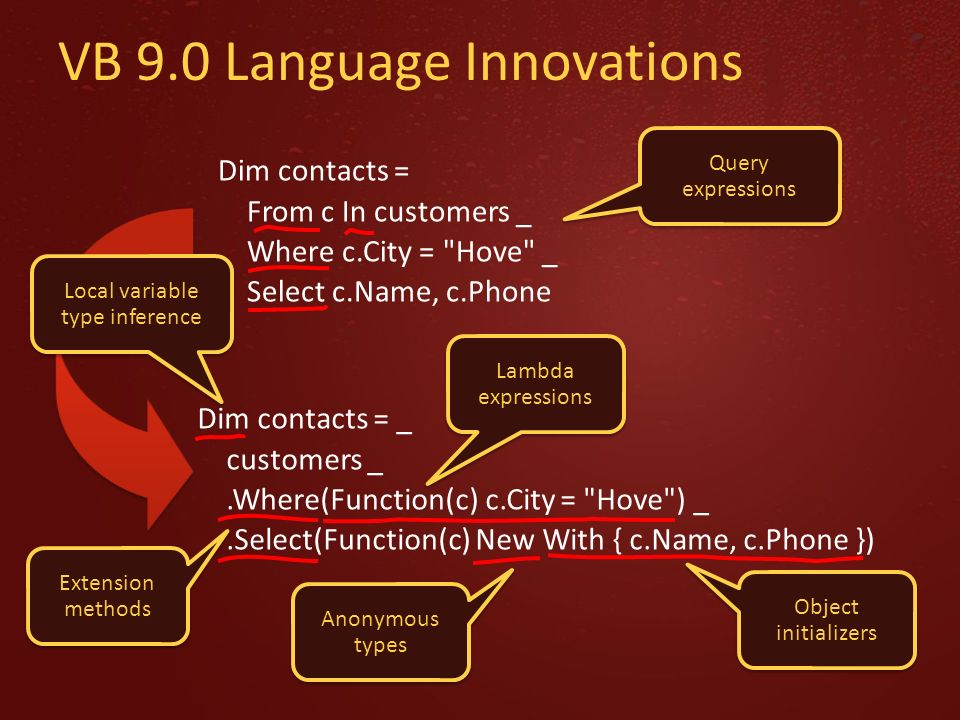 VB 9.0 Language Innovations Dim contacts = From c In customers _ Where c.City = Hove _ Select c.Name, c.Phone Dim contacts = _ customers _.Where(Function(c) c.City = Hove ) _.Select(Function(c) New With { c.Name, c.Phone }) Extension methods Lambda expressions Query expressions Object initializers Anonymous types Local variable type inference