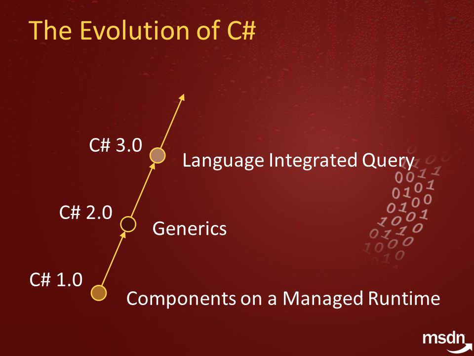The Evolution of C# C# 1.0 C# 2.0 C# 3.0 Components on a Managed Runtime Generics Language Integrated Query