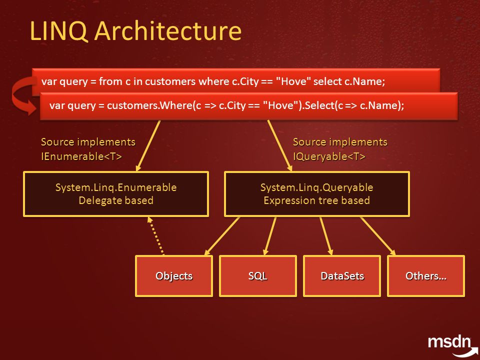 LINQ Architecture System.Linq.Enumerable Delegate based Source implements IEnumerable Source implements IEnumerable var query = from c in customers where c.City == Hove select c.Name; var query = customers.Where(c => c.City == Hove ).Select(c => c.Name); System.Linq.Queryable Expression tree based Source implements IQueryable Source implements IQueryable SQLSQLDataSetsDataSetsObjectsObjectsOthers…Others…