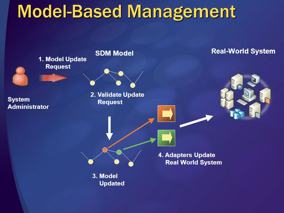 The Tao of Management (according to marketing dept…) Knowledge is the key to management Desired state is replicated down -models, constraints, policy,