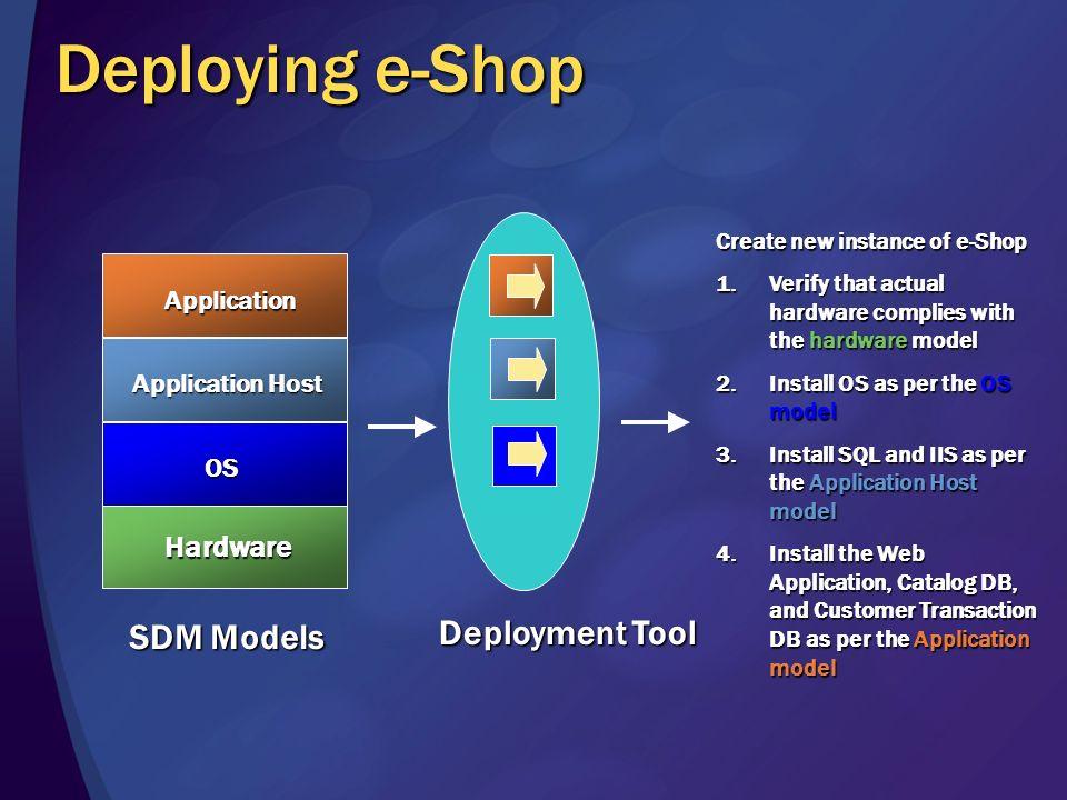 Modelling in deployment Deployment is instantiation of model Web [1..*] Application Catalog [1..*] Database Customer [1] TransactionDatabase IIS 6 [1.