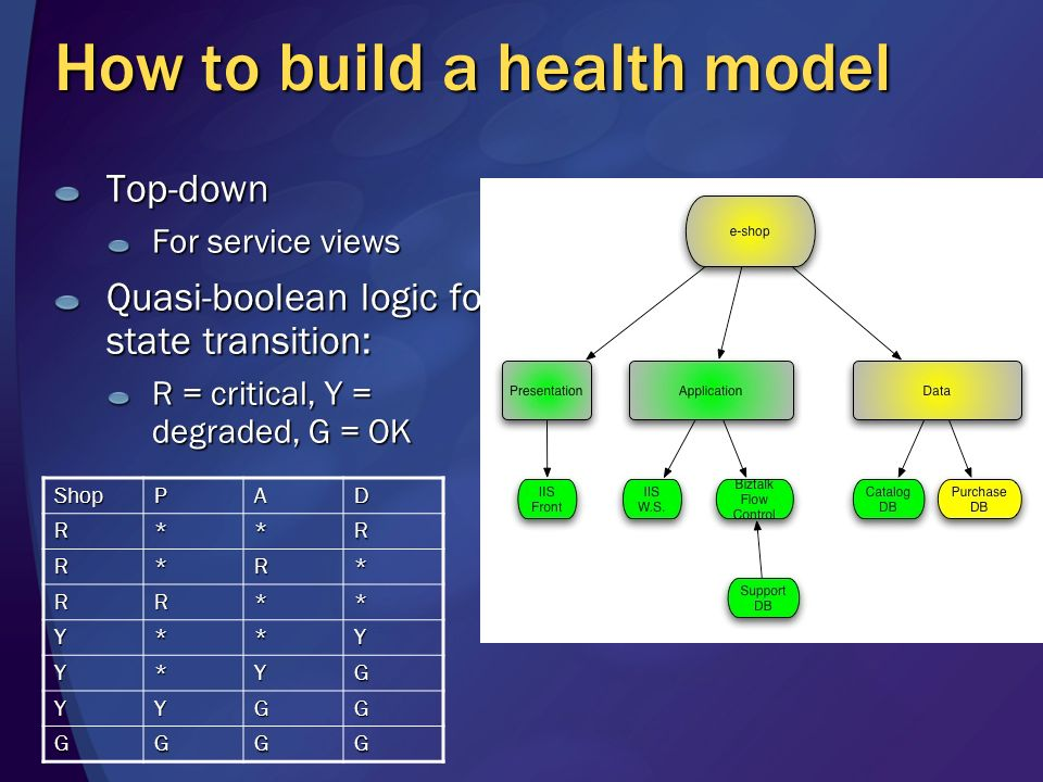 Why use a health model? Easy to extend Define custom state transition rules No need to reinvent the basic mechanisms Capture operational knowledge In