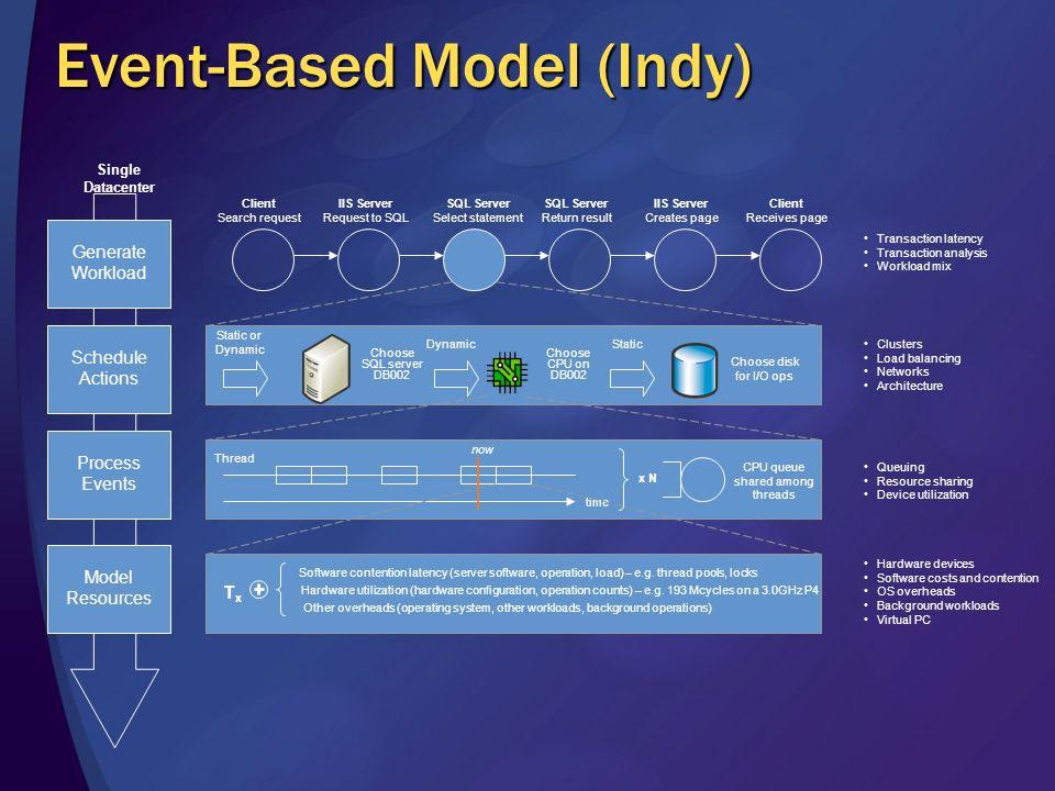 Ways to build a perf. model ProductDesignPost-Production CA Unicenter Trending IBM Tivoli Trending HP OpenView Trending BMC Analytical Modeling Hyperf