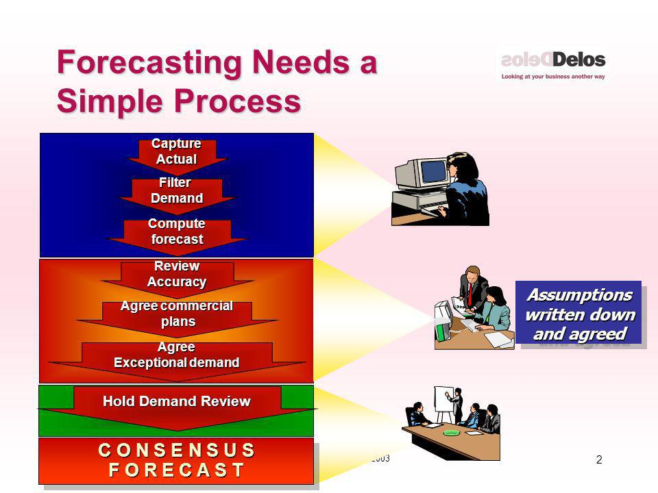 2 © The Delos Partnership 2003 Forecasting Needs a Simple Process FilterDemand Computeforecast CaptureActual C O N S E N S U S F O R E C A S T C O N S