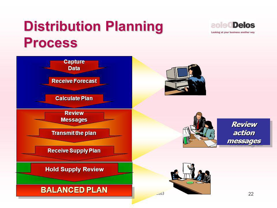 22 © The Delos Partnership 2003 Distribution Planning Process Receive Forecast Calculate Plan CaptureData BALANCED PLAN Hold Supply Review Transmit th
