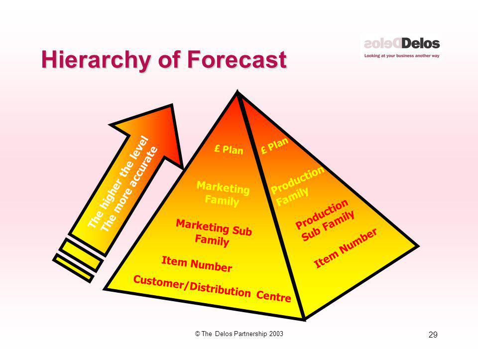 29 © The Delos Partnership 2003 Hierarchy of Forecast The higher the level The more accurate Marketing Sub Family Marketing Family £ Plan Production F