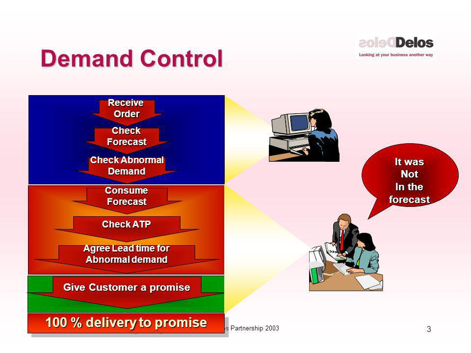 3 © The Delos Partnership 2003 Demand Control CheckForecast Check Abnormal Demand ReceiveOrder 100 % delivery to promise Give Customer a promise Check