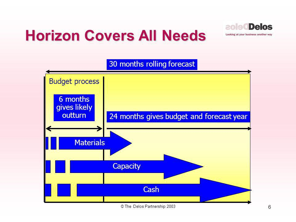 6 © The Delos Partnership 2003 Horizon Covers All Needs 24 months gives budget and forecast year Budget process 6 months gives likely outturn 30 month